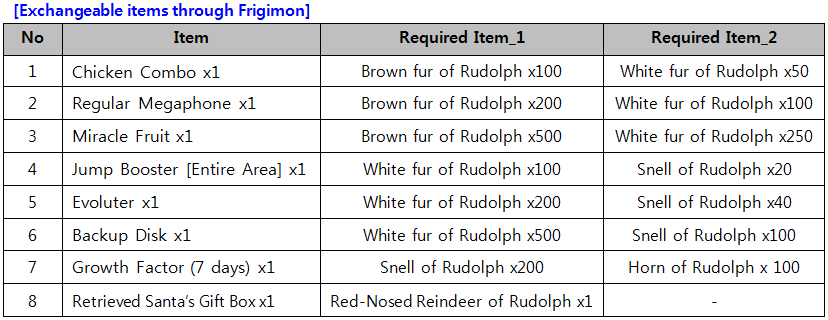 Digimon masters gameking npc to exchange items is frigimon in dats center exchanged item through npc is not tradable all of metarial will be removed after event is finished negle Images