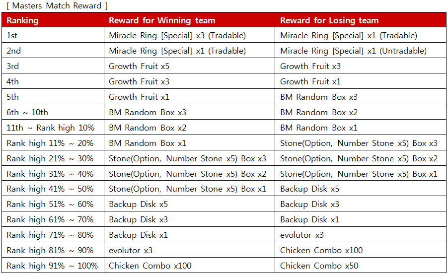 Digimon masters gameking follow achievements are provided according to amount of retrieved santas gift box negle Images